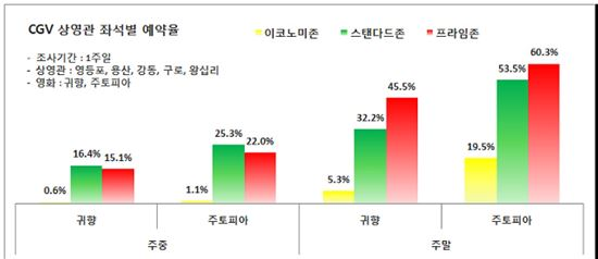 CGV 상영관 좌석별 예약률 현황(표=한국소비자단체협의회)