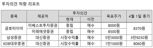 [체크리포트] BNK금융지주·KT&G·롯데쇼핑 투자의견 ↑