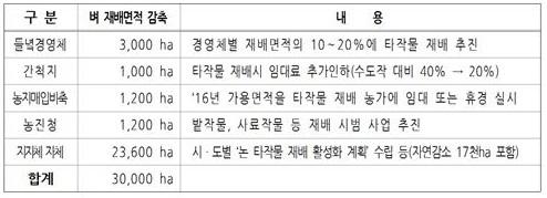 2016년 벼 재배면적 감소 계획(농림축산식품부)