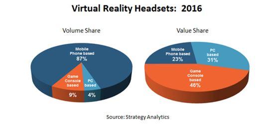 2016년 VR 시장 전망