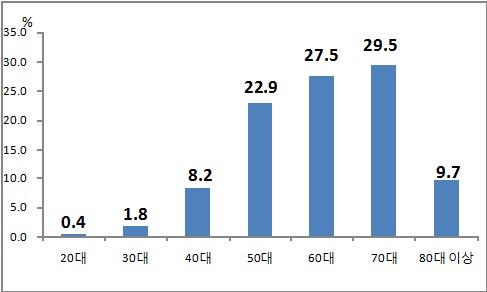 ▲대장암 연령별 현황(%).[자료제공=심사평가원]