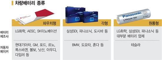 전기차 배터리 종류.