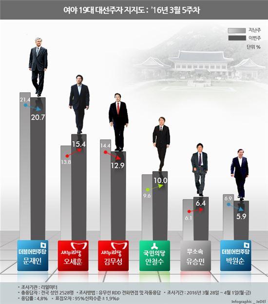 리얼미터 3월 5주 주간여론조사(3월 28일부터 4월 1일까지 5일간 전국 19세 이상 유권자 2528명 대상, 응답률은 4.8%, 표집오차는 95% 신뢰수준에서 ±1.9%포인트). 4월 1주 주간여론조사는 여론조사공표기간으로 차기대권주자 순위가 발표되지 않았다. 조사 개요와 결과는 중앙선거여론조사공정심의위원회 홈페이지를 참조하면 된다.