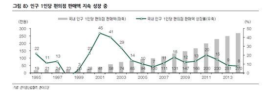 현대증권, 1인당 편의점 판매액 증가세가 계속되는 한 편의점 산업 성장 지속