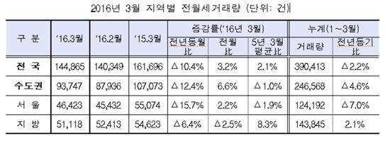 올해 1분기 서울 임대 절반 이상이 월세