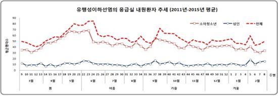 ▲유행성 이하선염은 4월에 증가해 5월에 피크를 이룬다.[자료제공=복지부]