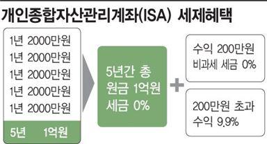 출시 한달만에 140만명 모은 ISA…은행권, 일임형으로 승부수
