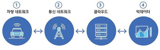 <커넥티드카 인프라 구성>