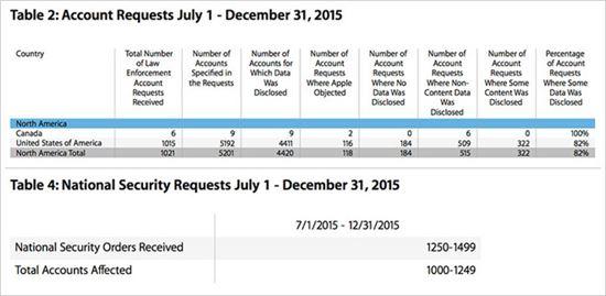 애플, 작년 하반기 美 정부에 회원정보 4411건 제공