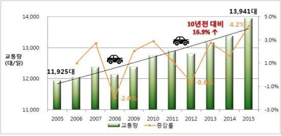 연도별 평균 일 교통량 변화 추이.