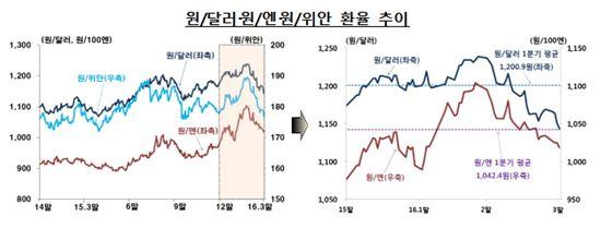 1분기 원·달러 환율 변동폭 4년 3개월만에 '최고'