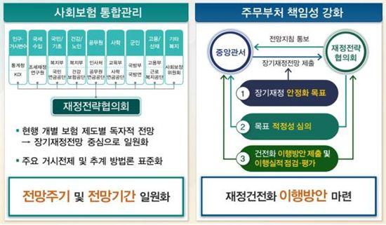 사회보험체계 효율성 제고 방안