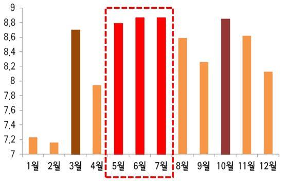 최근 5년 용산구 월별 교통사고 비율