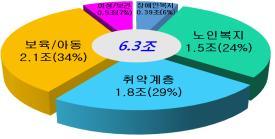 2016년 경기도 복지예산