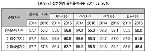 """삼성생명 은퇴硏 """"한국인 은퇴준비 수준, 2년 전보다 하락"""""""