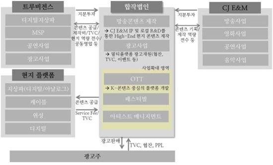 CJ헬로비전-태국 트루비전스 합작법인 형태