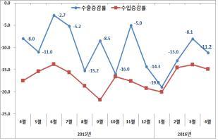 4월 수출도 11.2% 줄어…'역대 최장' 16개월 연속 마이너스(종합)