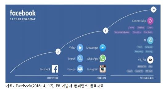 페이스북 10년 로드맵(사진=KISDI '가상현실(VR)생태계 현황 및 시사점')