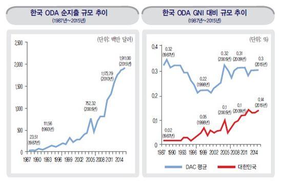 공적개발원조 현황(자료:국회입법조사처)