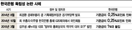 '한국형 양적완화' 논란, 한은 독립문제로 확대