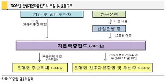 구조조정 실탄으로 떠오른 '자본확충펀드', 쟁점은?