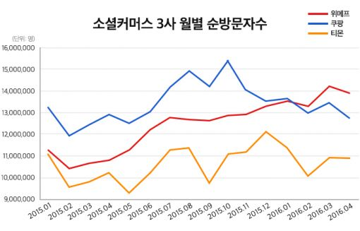 위메프, 순방문자수 3개월 연속 1위 달성
