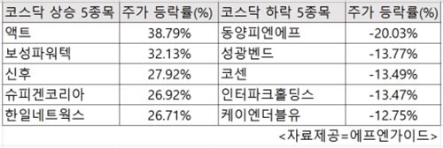 [Up&Down]보성파워텍, 반기문 총장 방한 소식에 32.13%↑