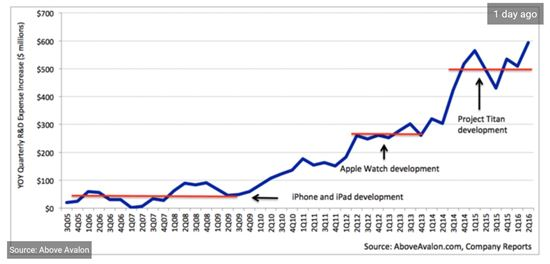 '애플카' 준비하는 애플, 연구개발비 100억 달러로 확대