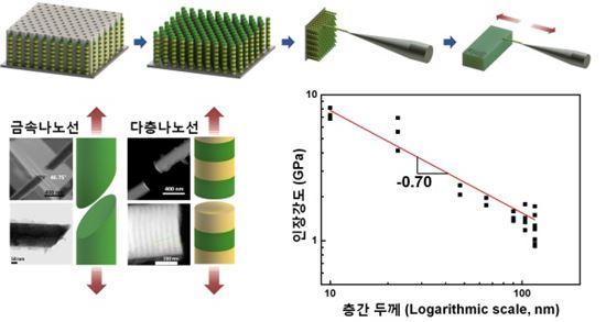 ▲니켈(Ni)/니켈-금(Ni-Au) 다층나노선의 합성방법 개요도.[사진제공=KIST]