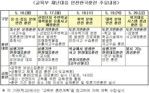 """2016 안전한국훈련 16일부터 시작…""""안전조치 확실히 해야"""""""