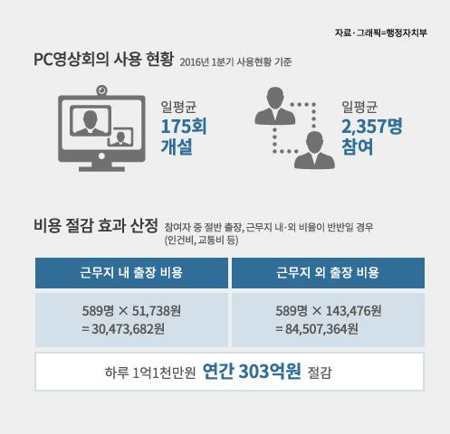 정부-국회간 PC영상회의 연결