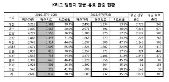 K리그 챌린지 평균-유료 관중 현황 [사진=한국프로축구연맹 제공]