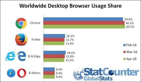 '엣지' 브라우저 효과없네…MS 점유율, 파이어폭스에 첫 추월