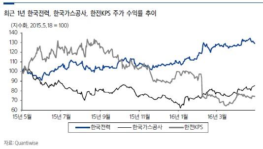[산업이슈]유틸리티, 가격 메리트 부각…한전·가스공사 주목