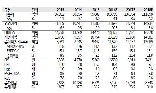 ▲LG 실적 및 투자지표(자료: LG, SK증권)