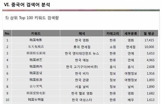 중국어 검색어 분석 상위 10위