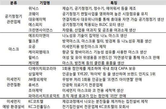 미세먼지관련 테마주<자료: 한국투자증권>