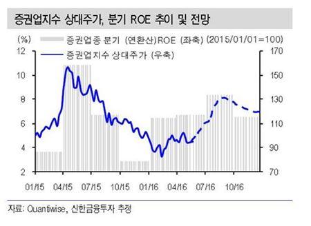 증권업지수 상대주가 및 분기 ROE 추이(자료=신한금융투자)