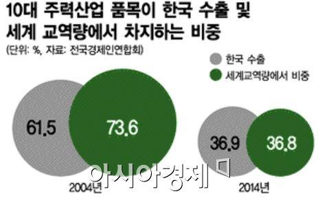 [이슈추적]10大수출품목까지 중국에 추월 당할판…韓中합작투자로 활로 찾을까
