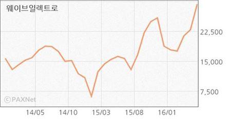 """웨이브일렉트로, 적자에도 주가는 '사상 최대'…회사 """"과도한 상승은 부담"""""""