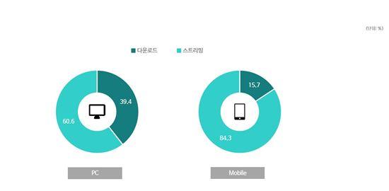온라인 동영상 시청 경험 설문결과(출처:DMC미디어)