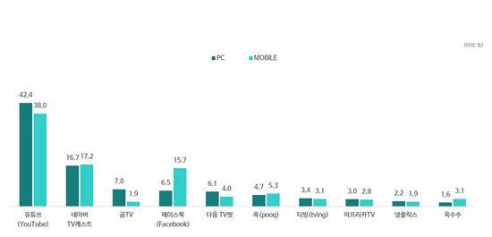 온라인 동영상 주 시청매체 설문 조사(출처DMC미디어)