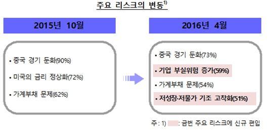 """""""중국 경기 둔화 어쩌나""""…韓 금융시스템 최대리스크"""