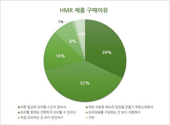 HMR 제품 구매이유