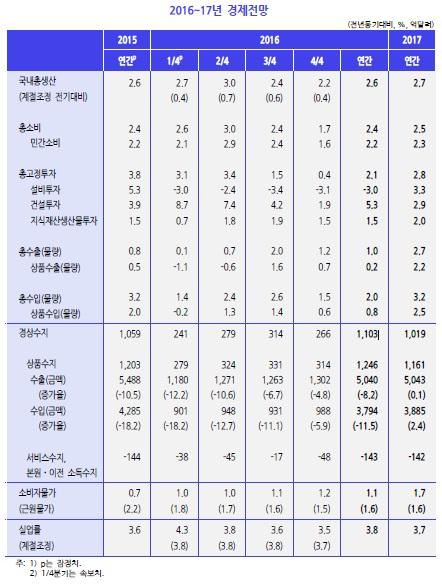 """[KDI경제전망]올해 성장률 3.0→2.6% 하향조정…""""구조조정으로 더 나빠질수도"""""""