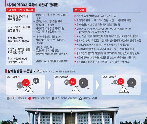 """20대 국회 개원…재계, """"세제·규제·노동개혁 입법촉구"""""""