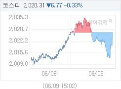 코스피, 2.91p 내린 2024.17 마감(0.14%↓)