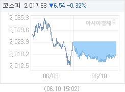 코스피, 6.54p 내린 2017.63 마감(0.32%↓)