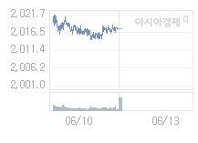 코스피, 16.6p 내린 2001.03 출발 (0.82%↓)