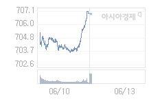 코스닥, 4.23p 내린 702.58 출발(0.6%↓)